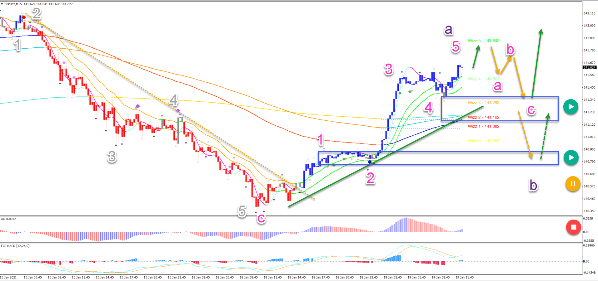 GBP/JPY 19.01.2021 15 minute chart