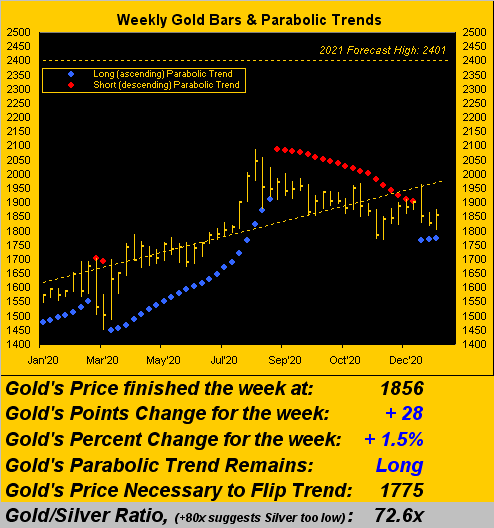 230121_gold_weekly