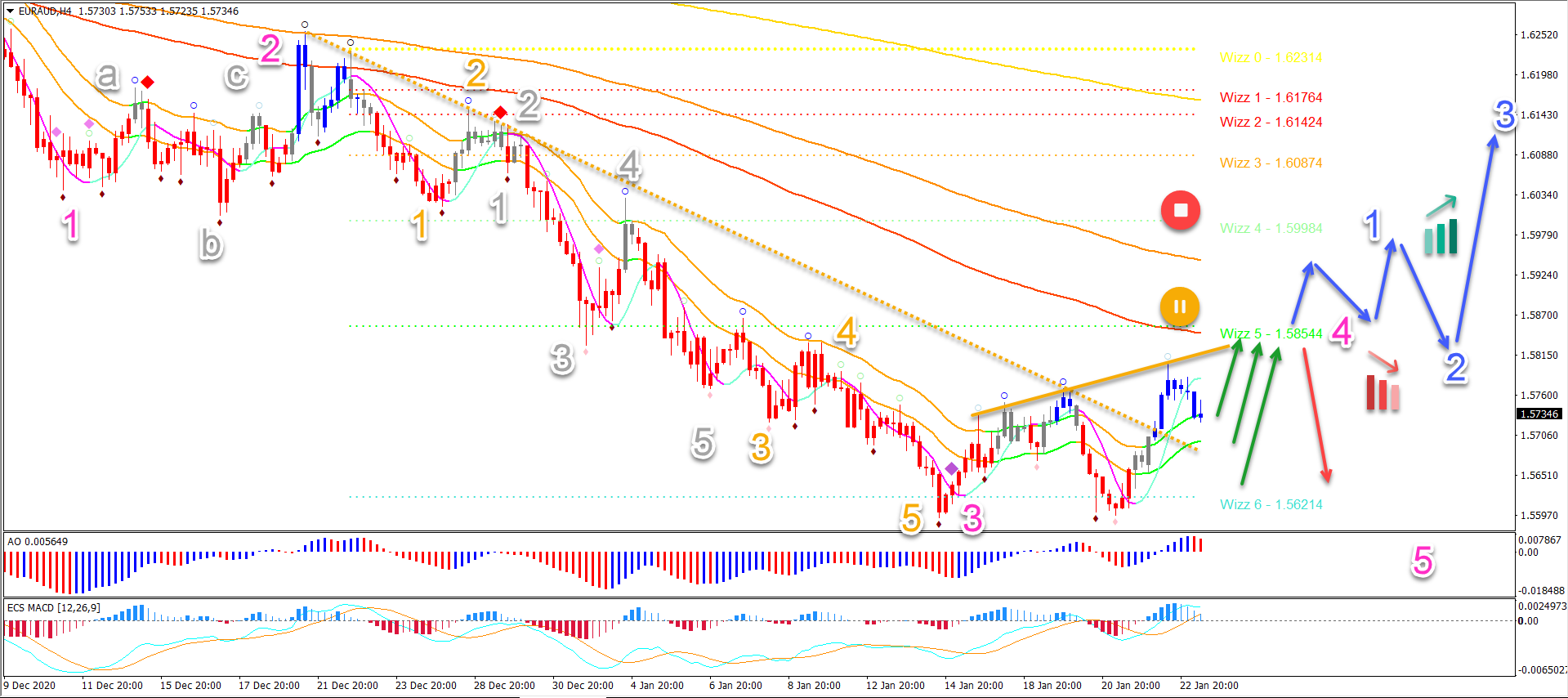 EUR/AUD 25.01.2021 4 hour chart