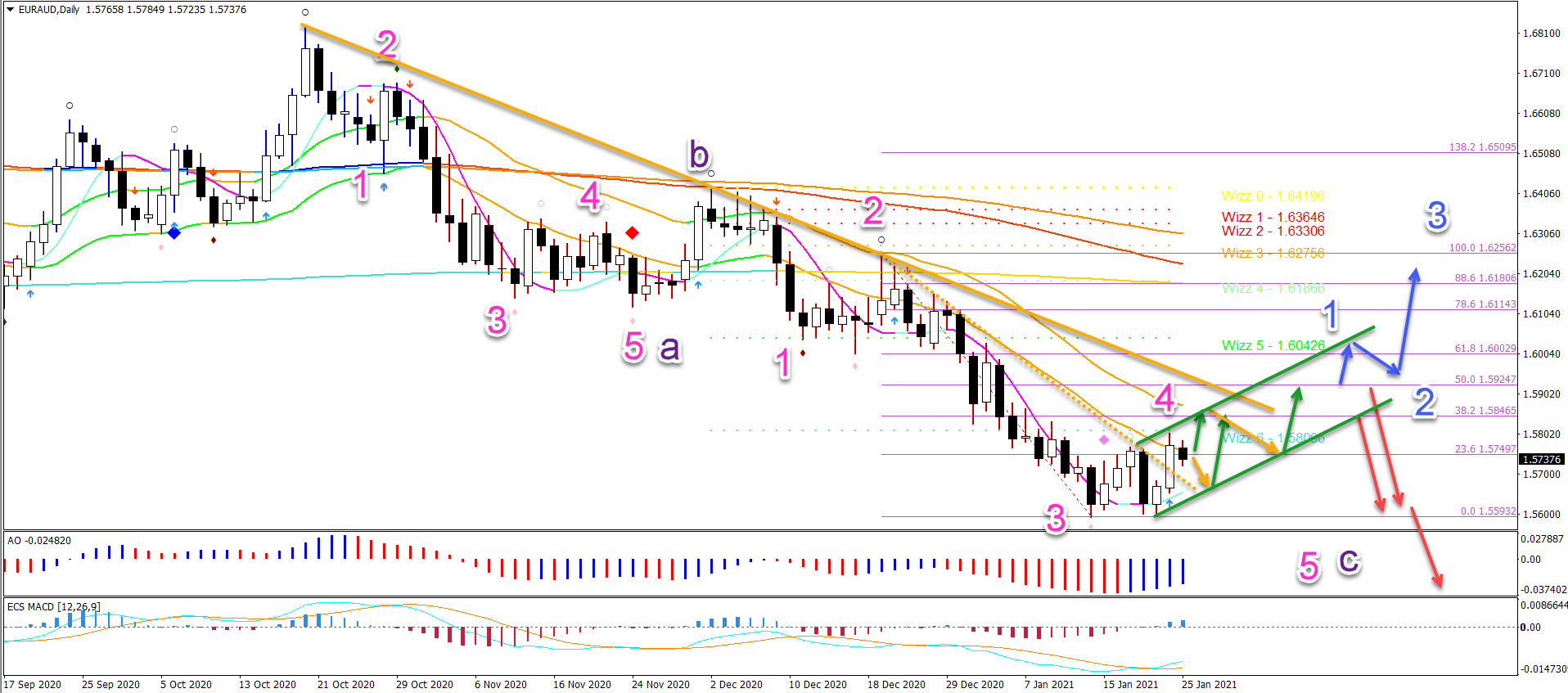 EUR/AUD 25.01.2021 daily chart