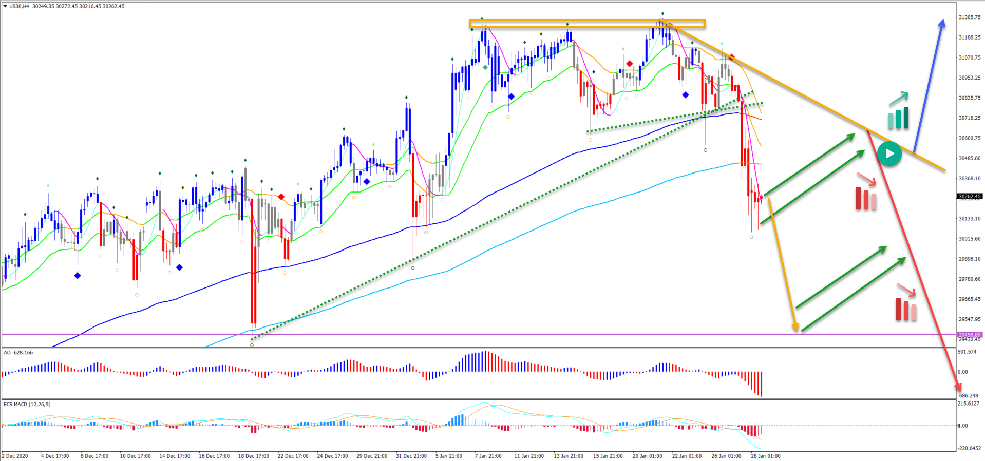 Dow Jones 28.01.2021 4 hour chart