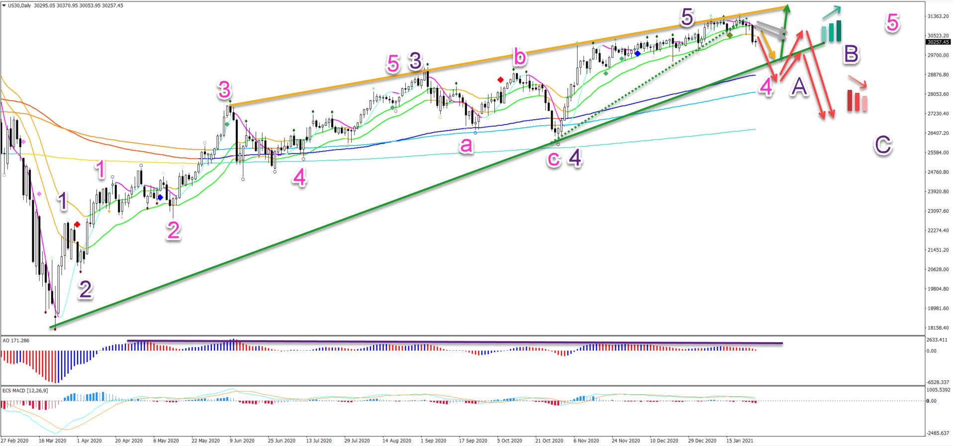 Dow Jones 28.01.2021 daily chart