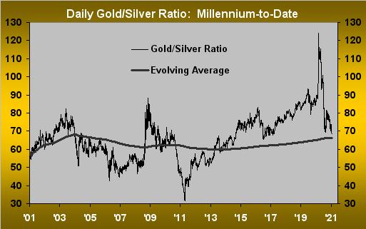300121_gold_silver_ratio