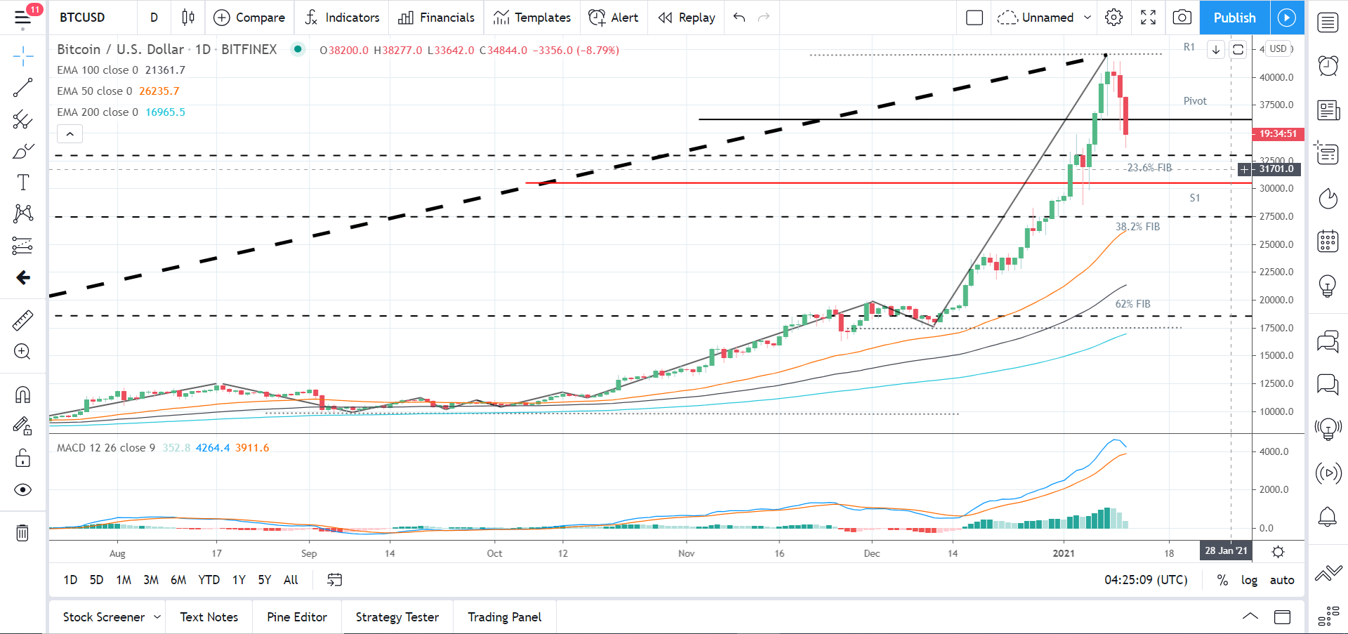 BTCUSD 110121 Daily Chart
