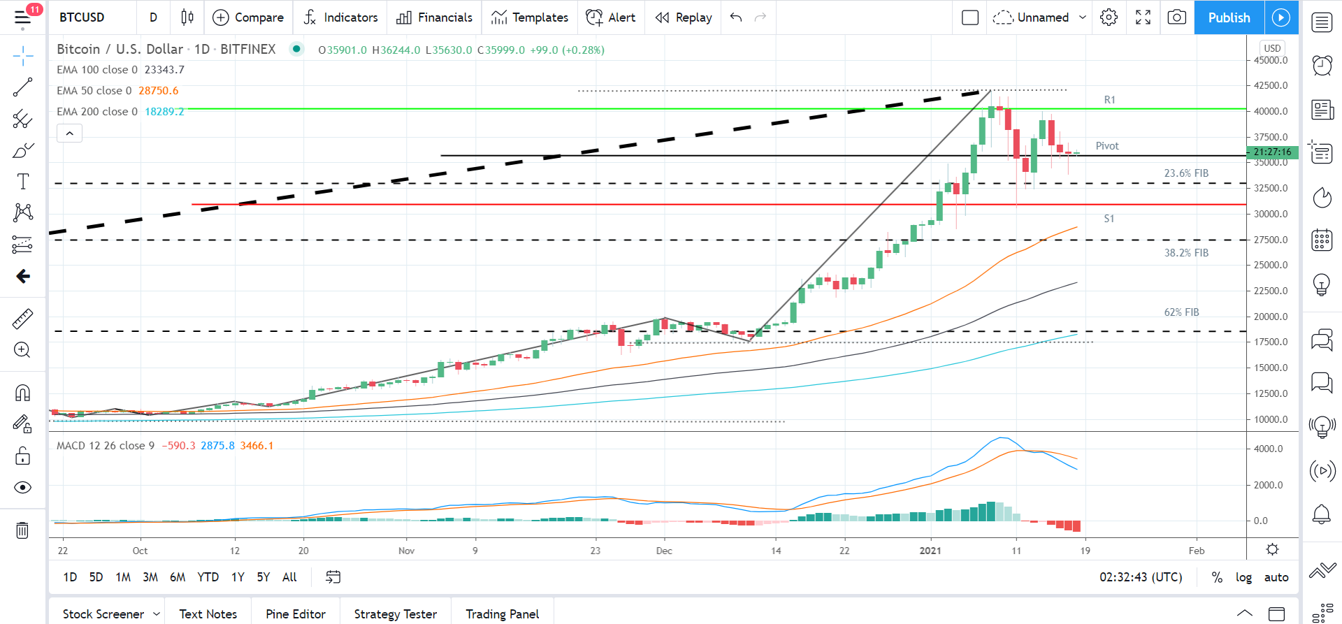 BTCUSD 180121 Daily Chart