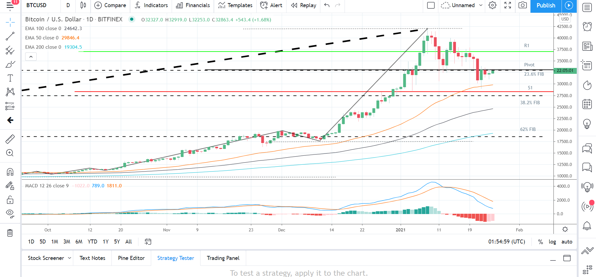 BTCUSD 250121 Daily Chart