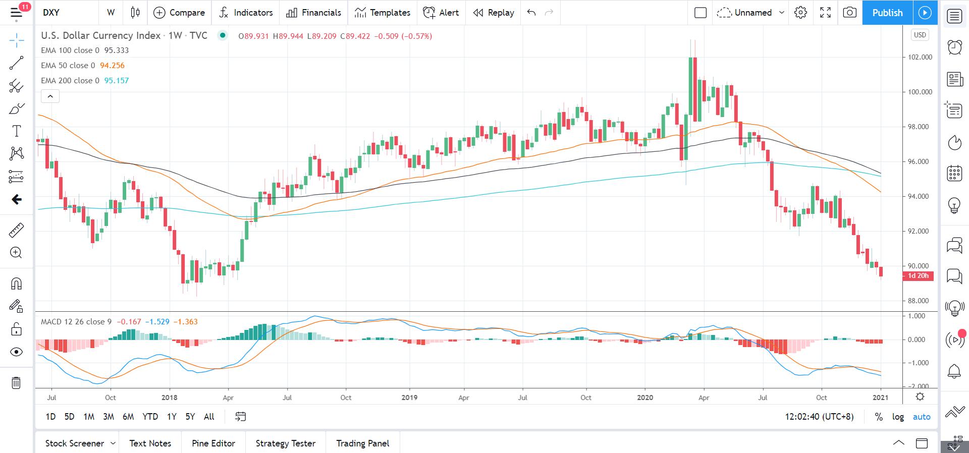US Dollar Index 070121 Weekly Chart