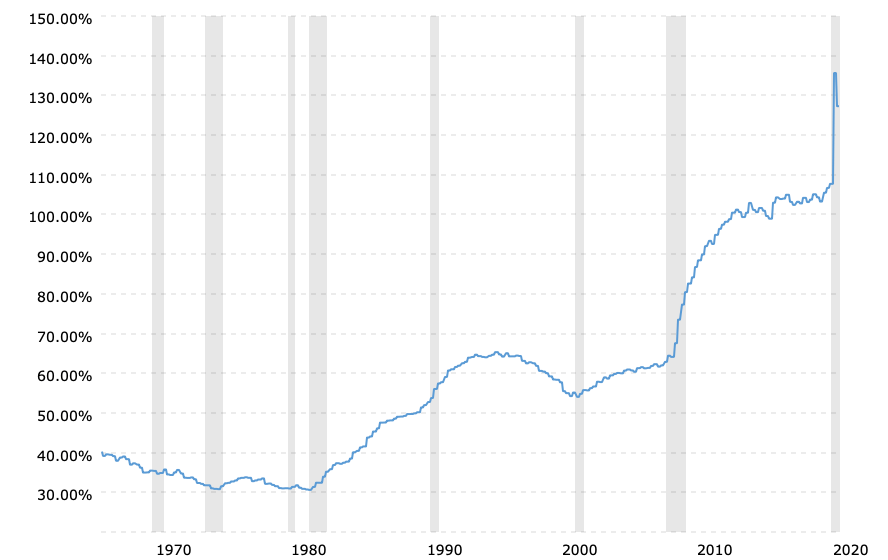 debt-to-gdp-ratio-historical-chart-2021-01-12-macrotrends