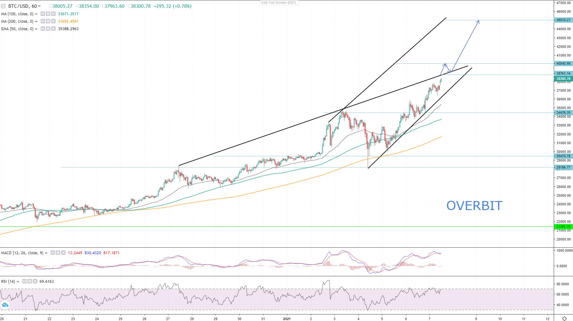 Bitcoin price on Overbit