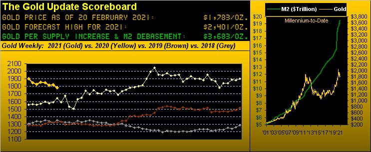 200221_gold_scoreboard