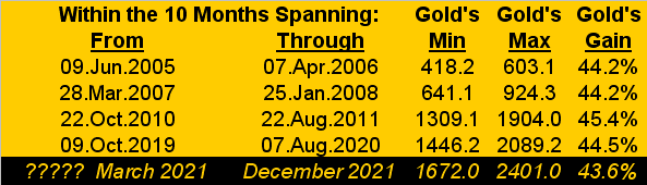 200221_gold_ten_months