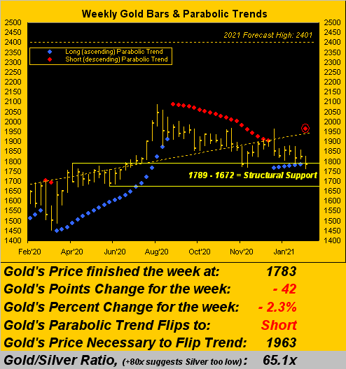200221_gold_weekly