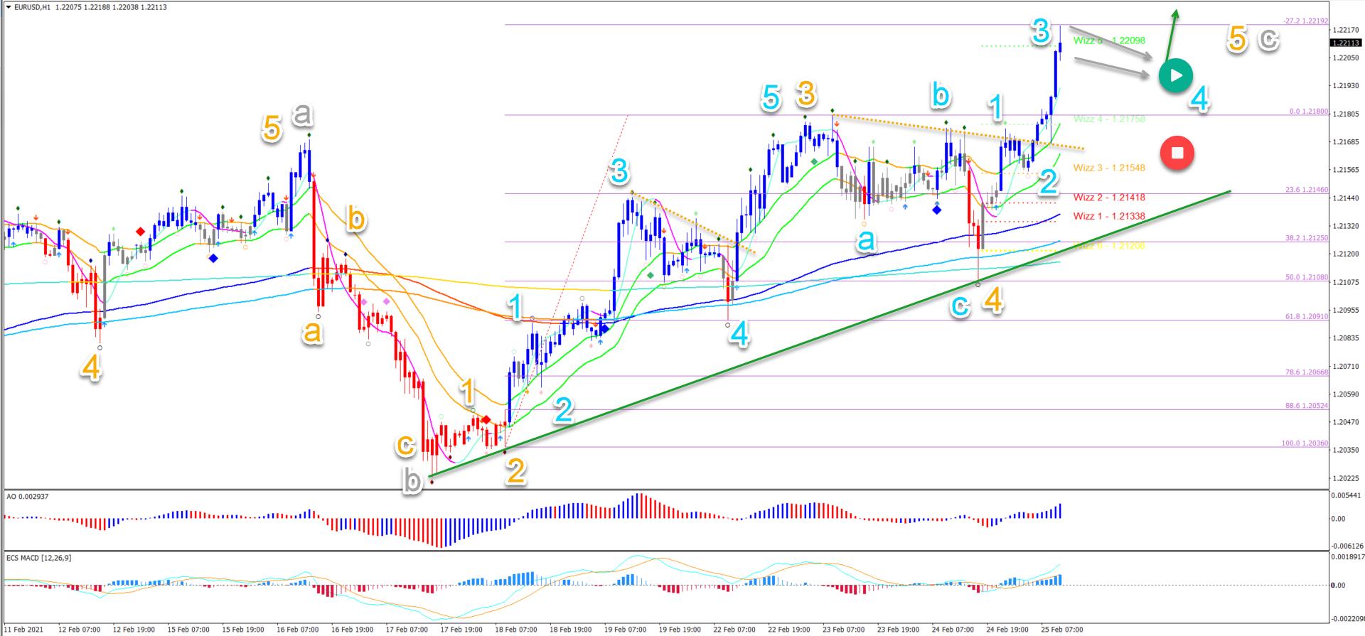 EUR/USD 25.02.2021 1 hour chart