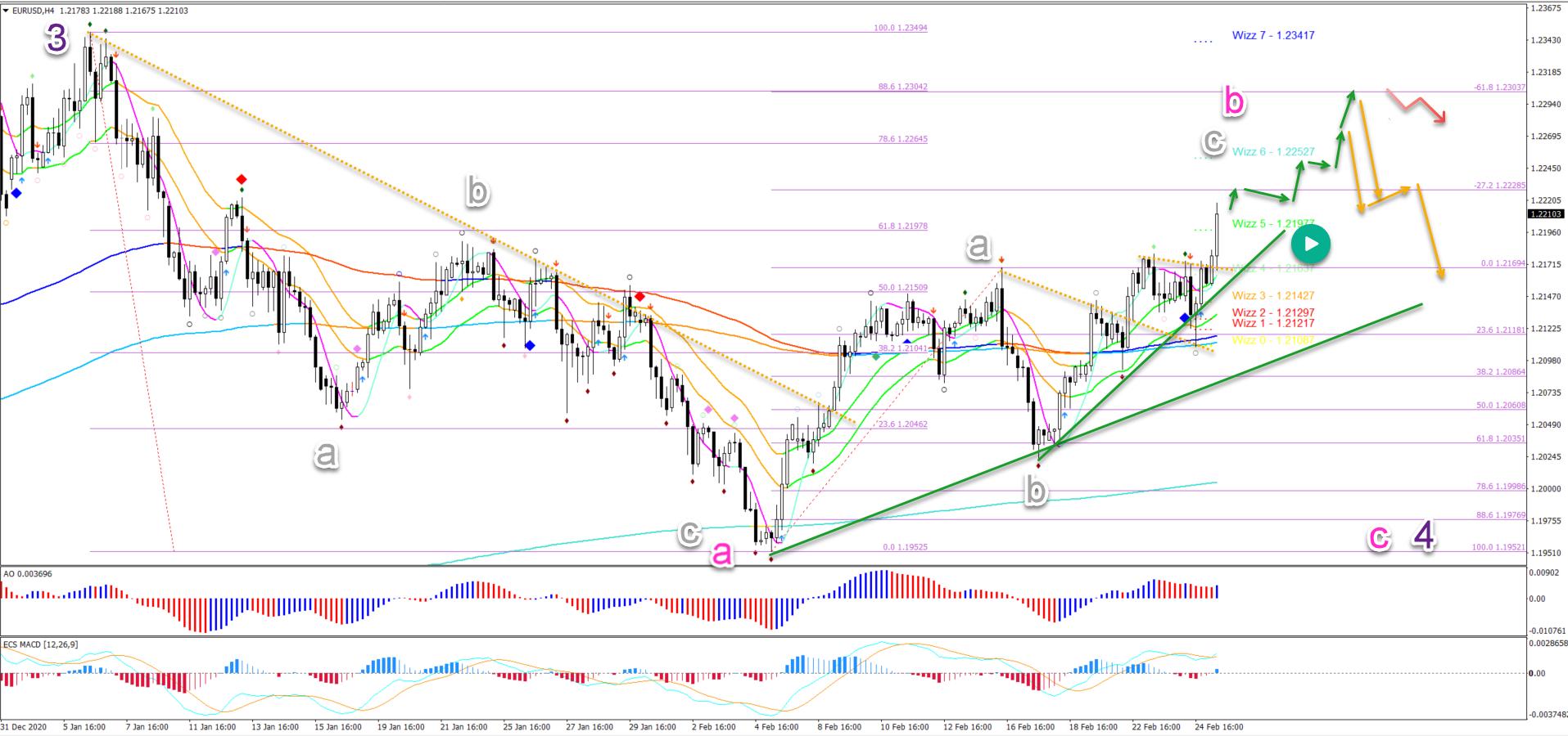 EUR/USD 25.02.2021 4 hour chart