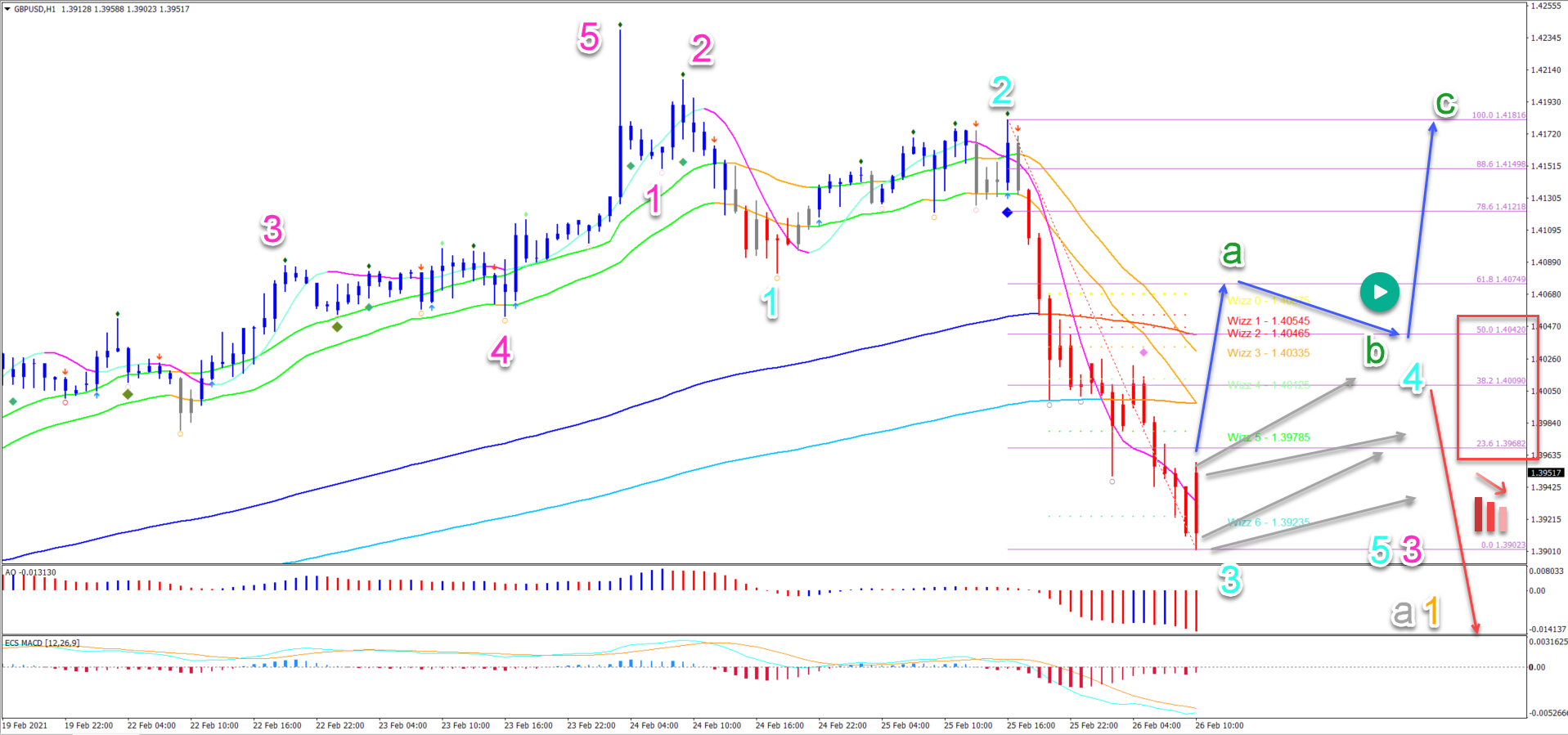 GBP/USD 26.02.2021 1 hour chart