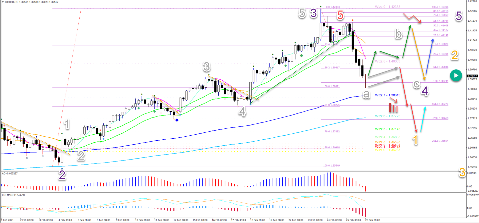 GBP/USD 26.02.2021 4 hour chart