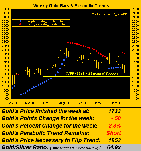 270221_gold_weekly