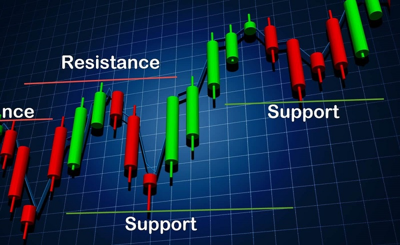 FP Markets Support And Resistance Basics – Webinar Mar 4th