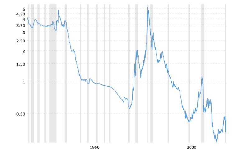 gold-to-monetary-base-ratio-2021-02-15-macrotrends