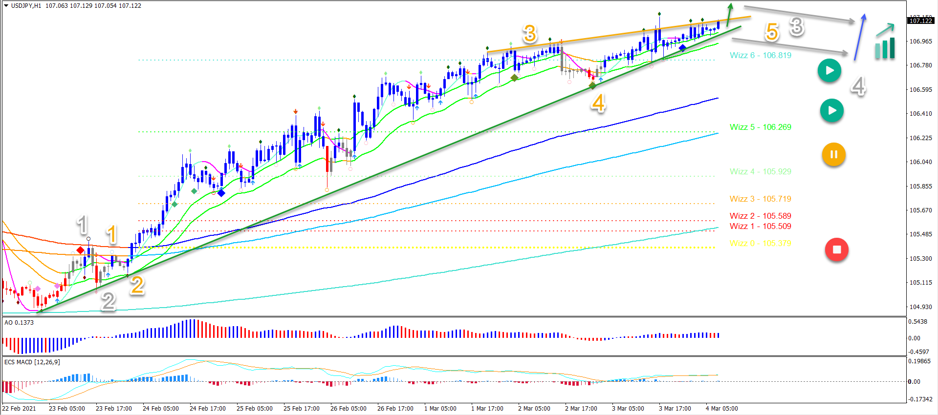 USD/JPY 04.03.2021 1 hour chart