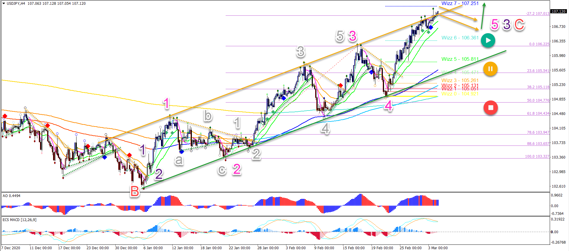 USD/JPY 04.03.2021 4 hour chart