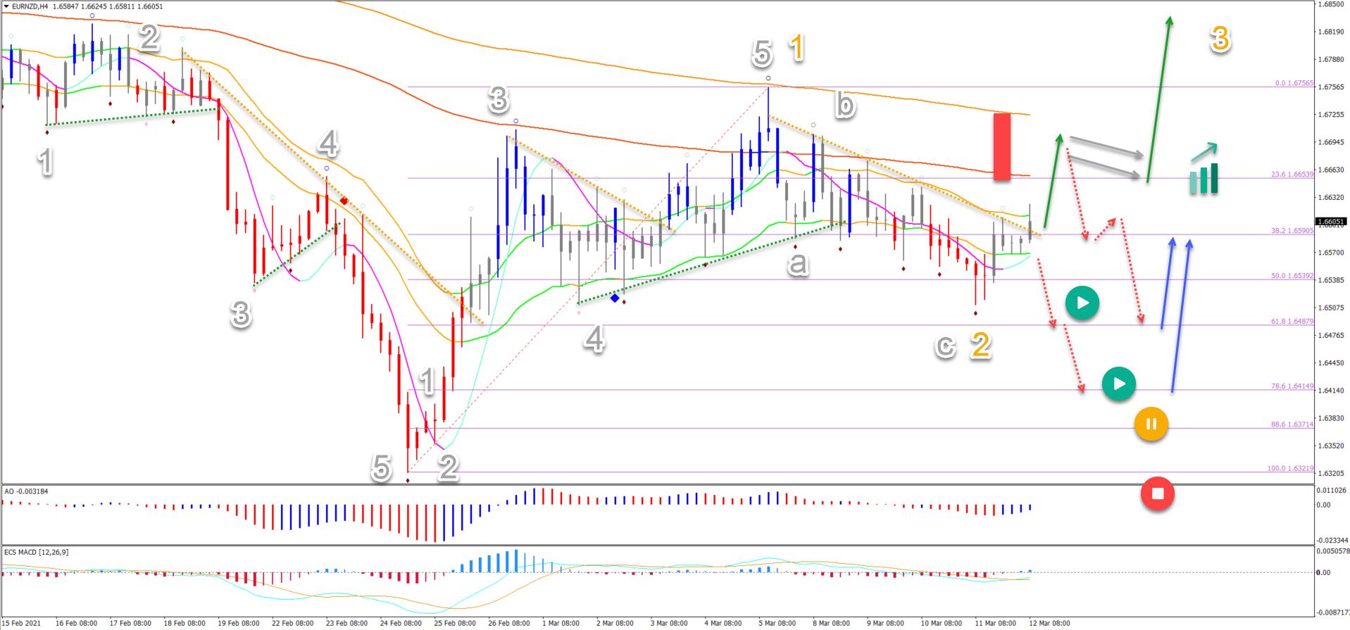 EUR/NZD 12.03.2021 4 hour chart