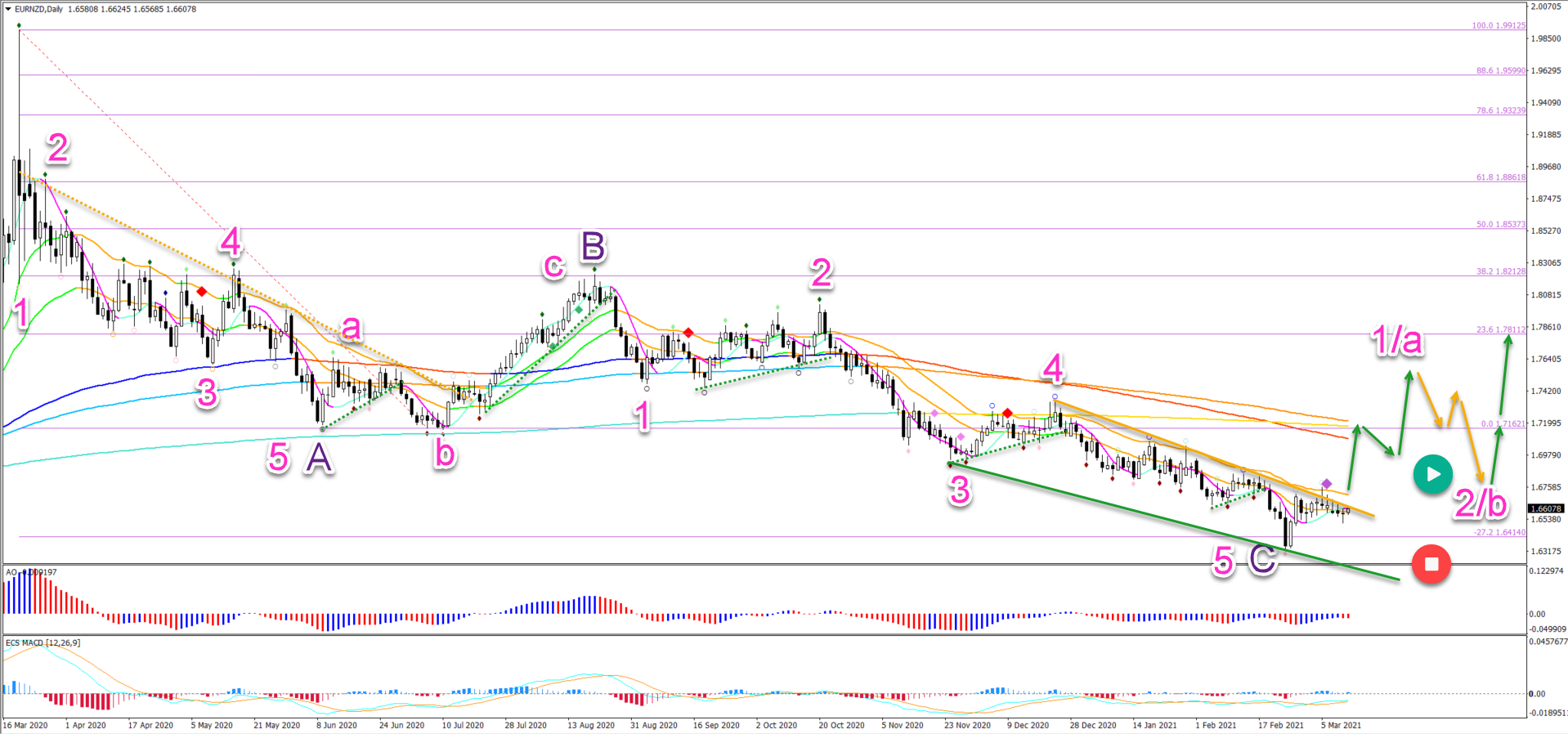 EUR/NZD 12.03.2021 daily chart