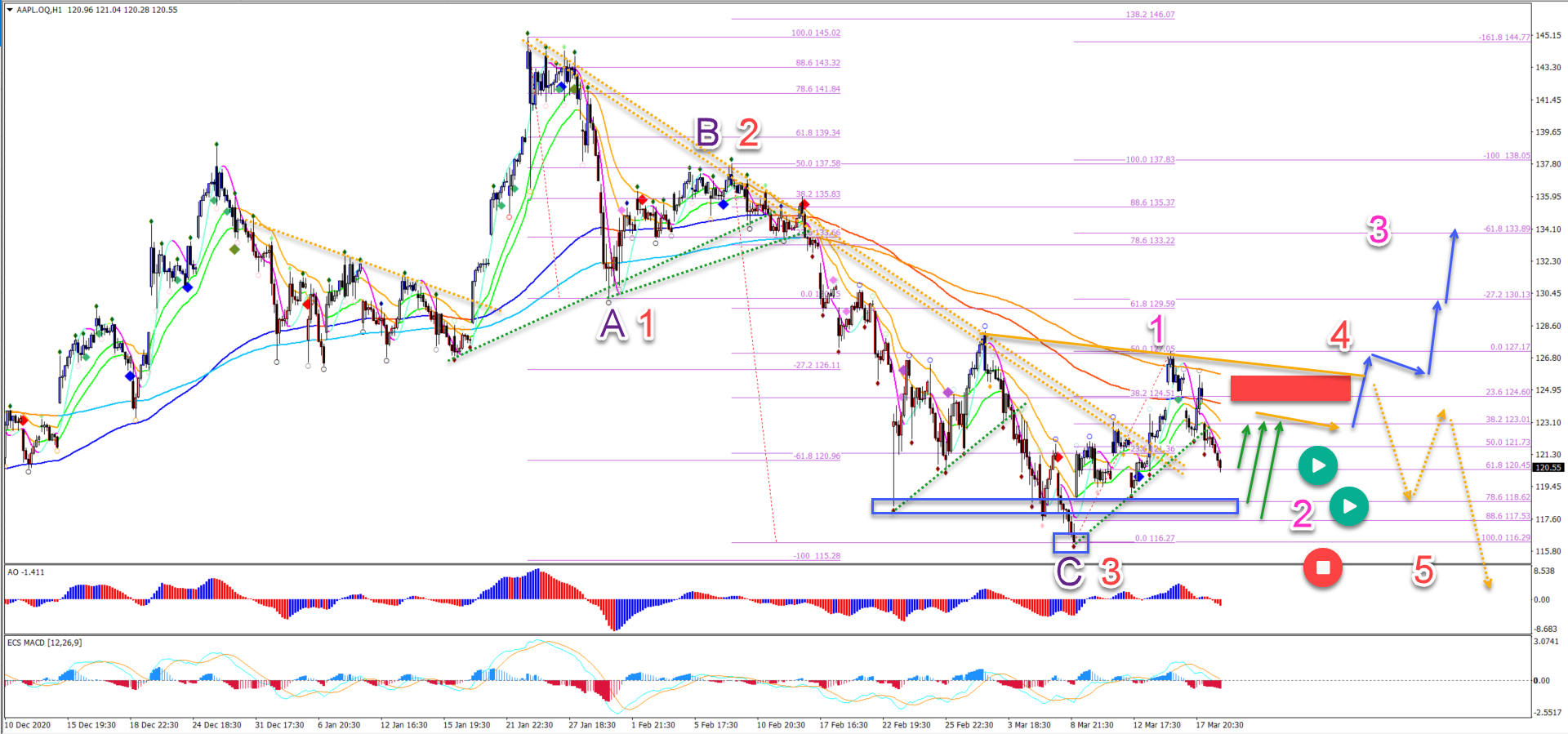 AAPL 19.03.2021 chart