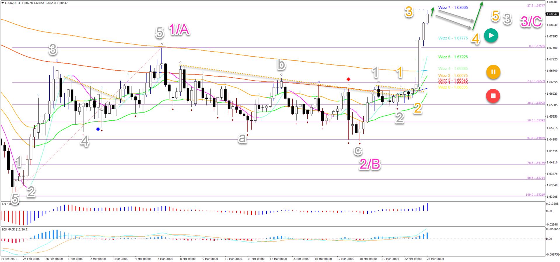 EUR/NZD 23.03.2021 4 hour chart