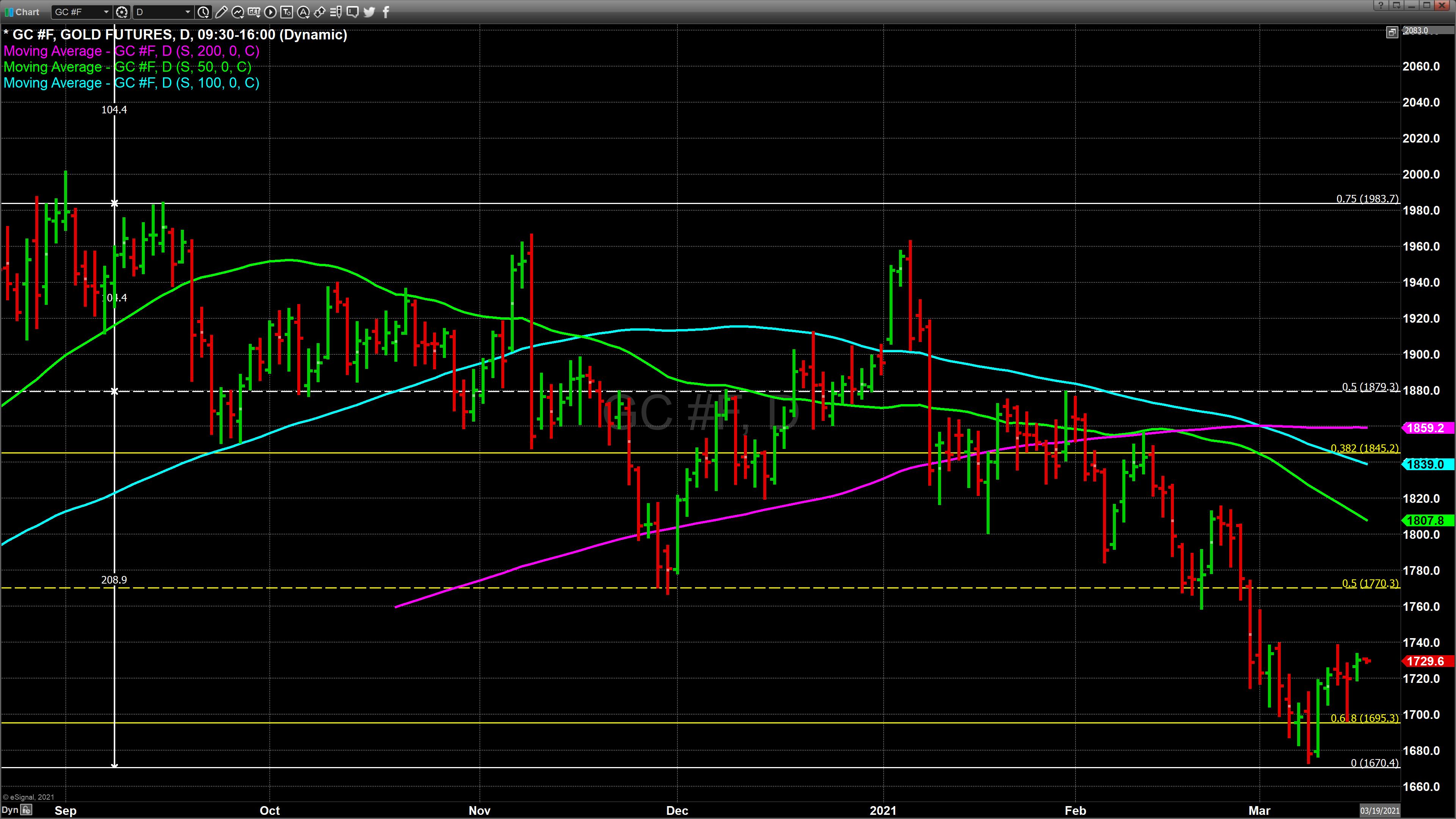 Chart_21-03-15_14-00-45