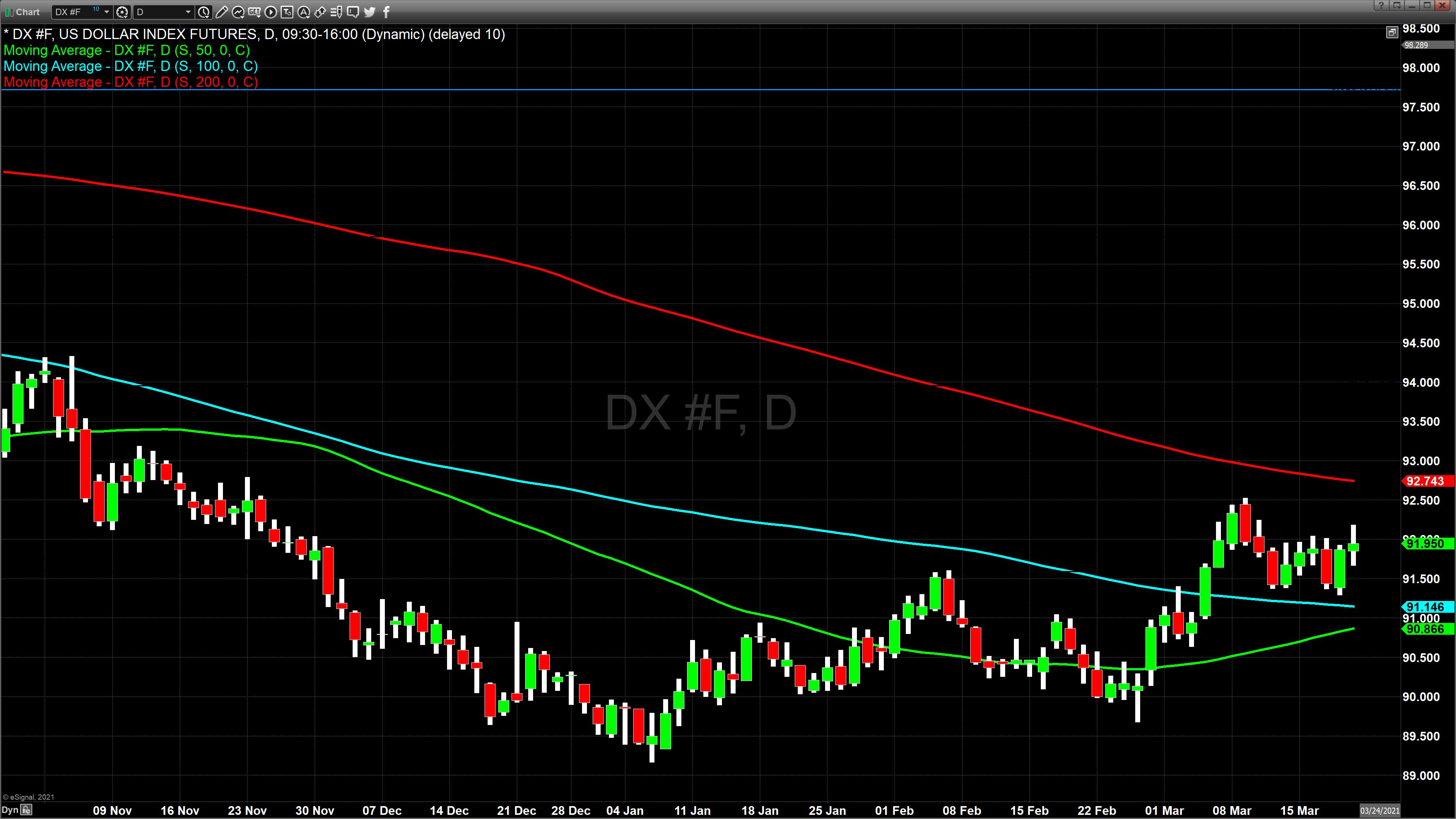 Chart_21-03-19_12-05-29dollar