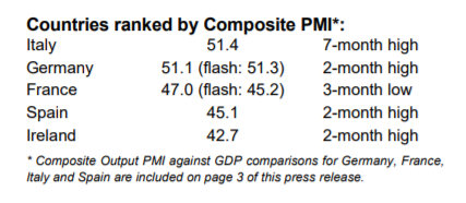 Comp PMI Feb