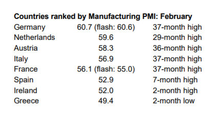 PMI Table Feb-2021