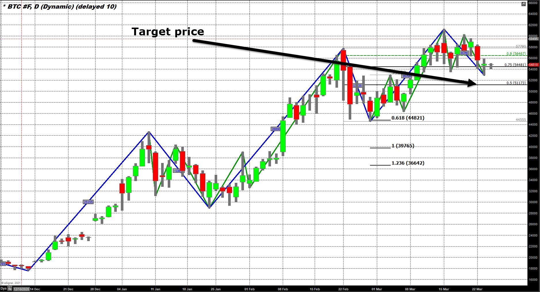 Tues chart #$