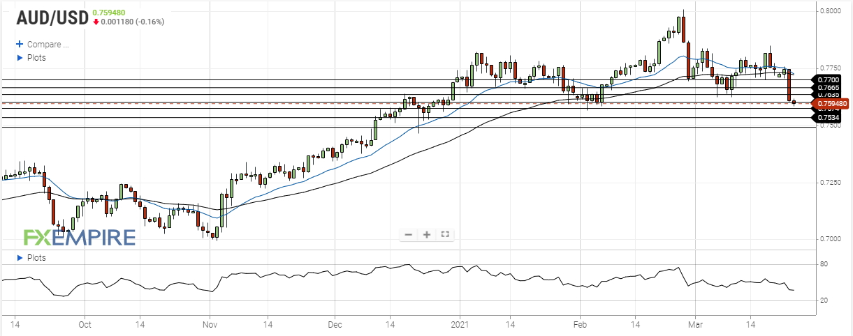 aud usd march 24 2021
