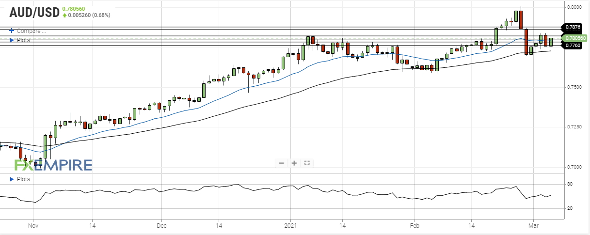 aud usd march 4 2021
