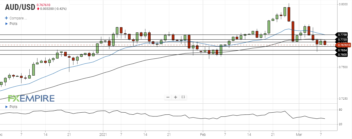 aud usd march 8 2021