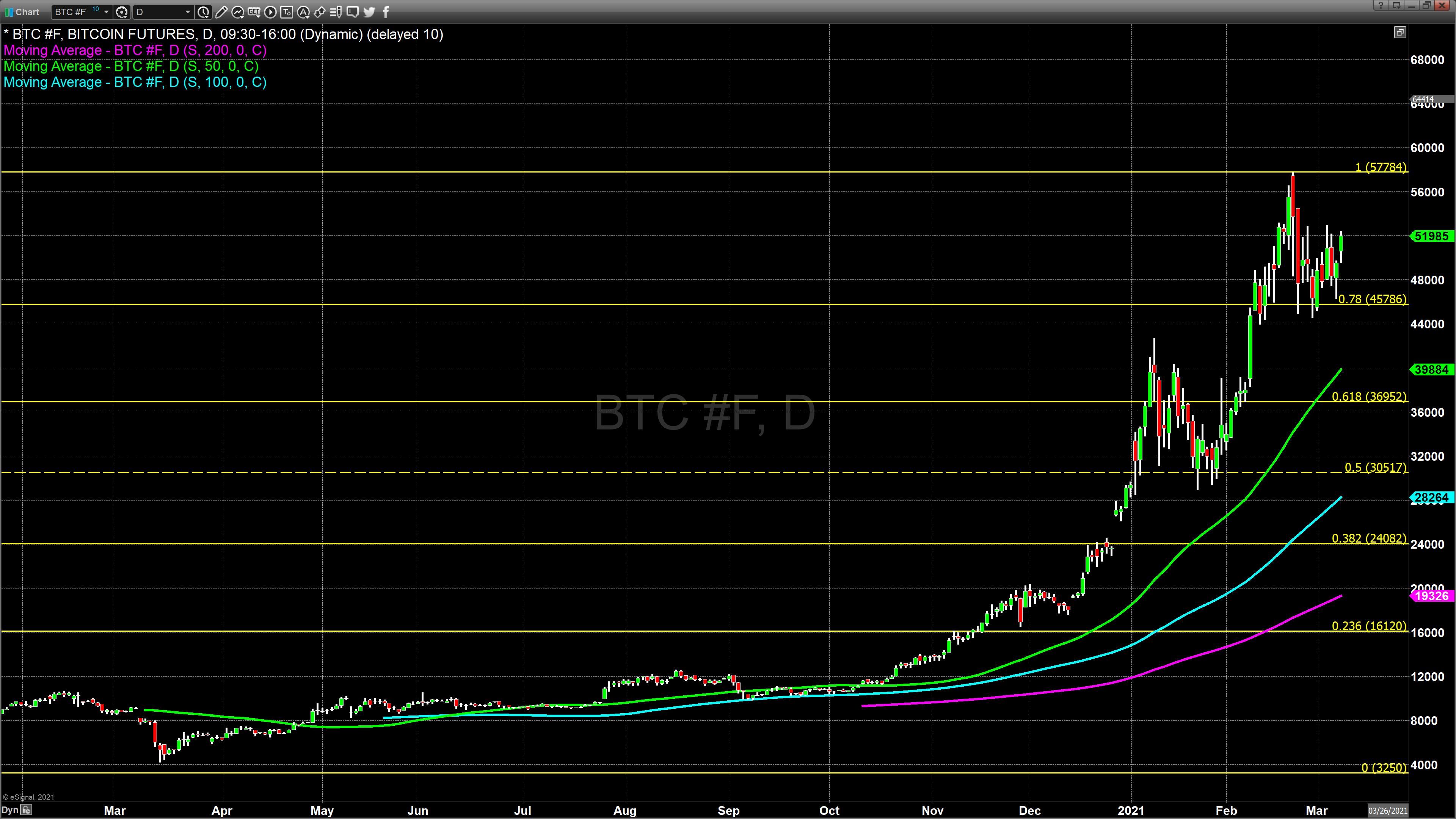 bitcoin futures march 8