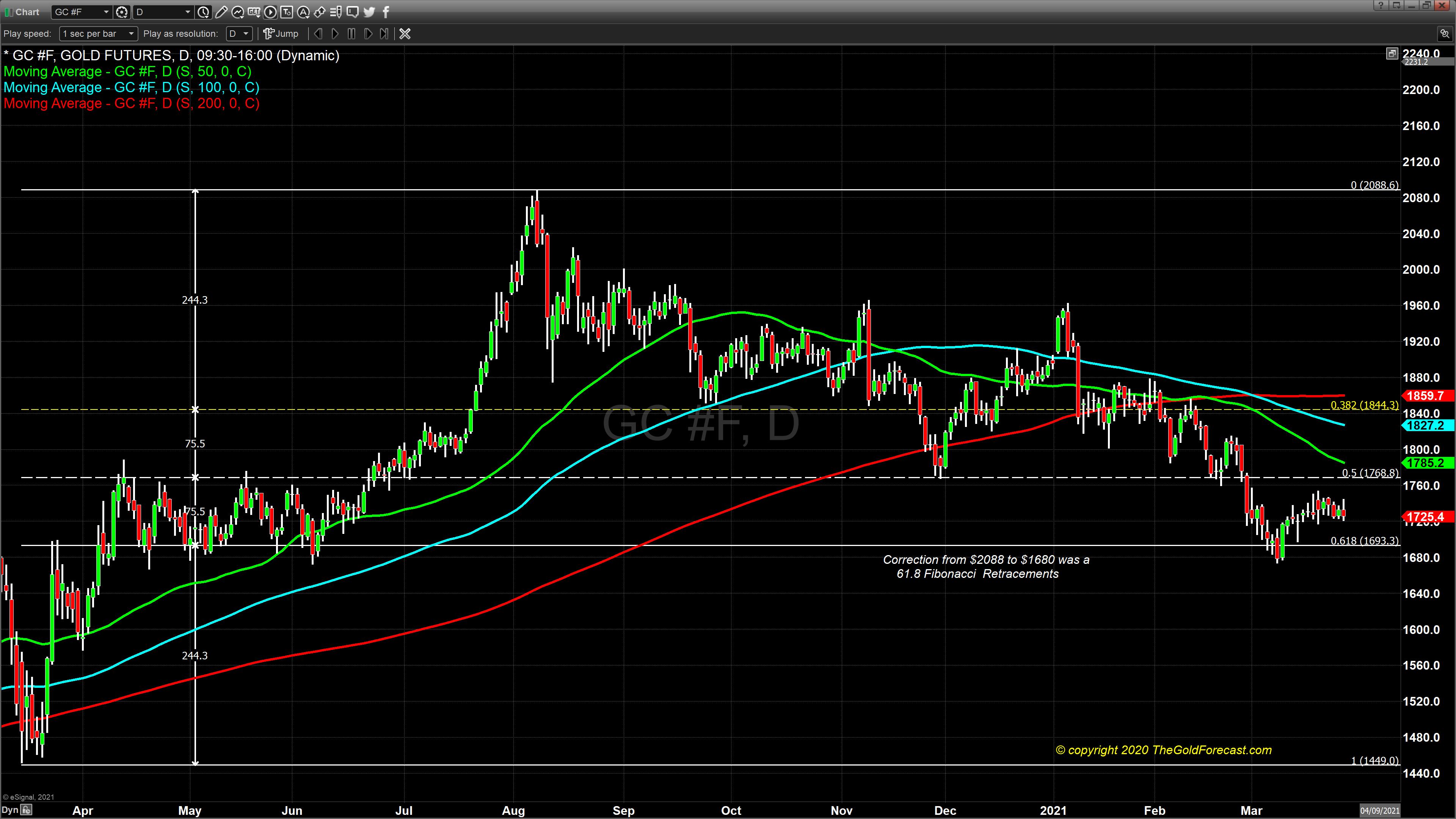 chart 1 gold