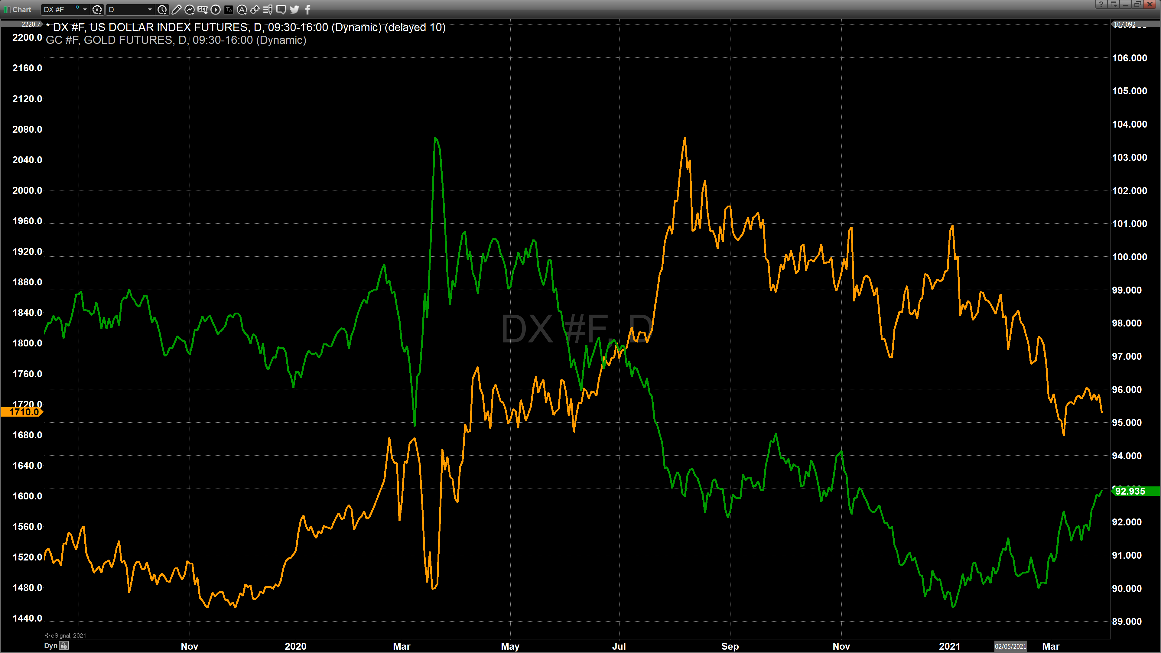 dollar vs gold daily line chart