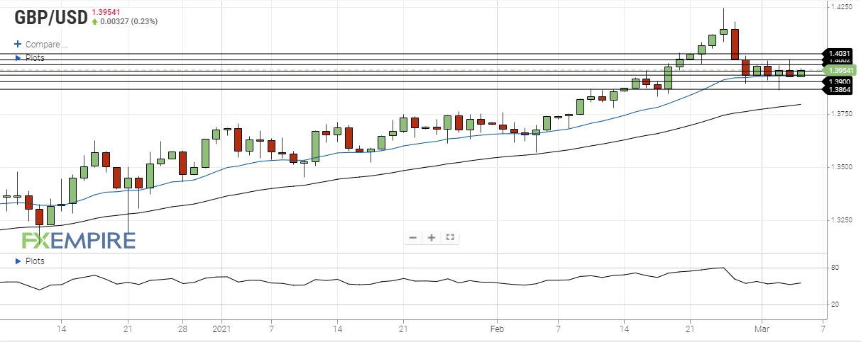 gbp usd march 4 2021