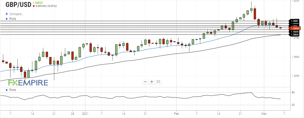 gbp usd march 5 2021