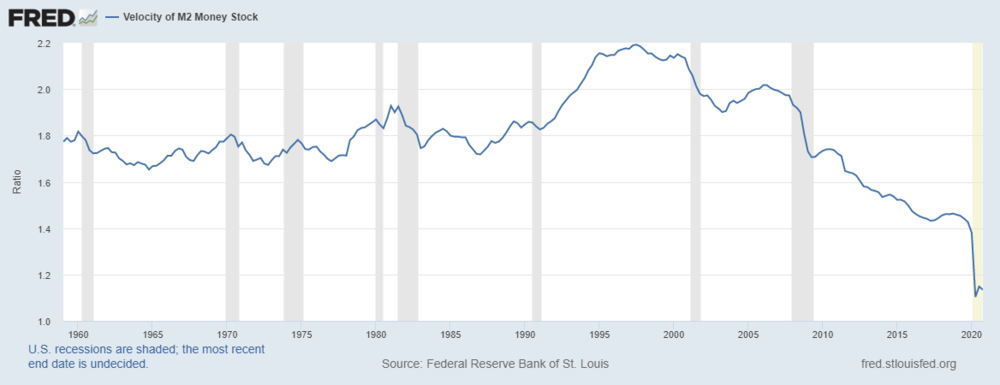 Source: St. Louis Fed