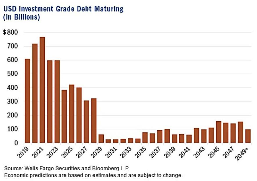 Source: Wells Fargo and Bloomberg L.P via FFTT-LLC