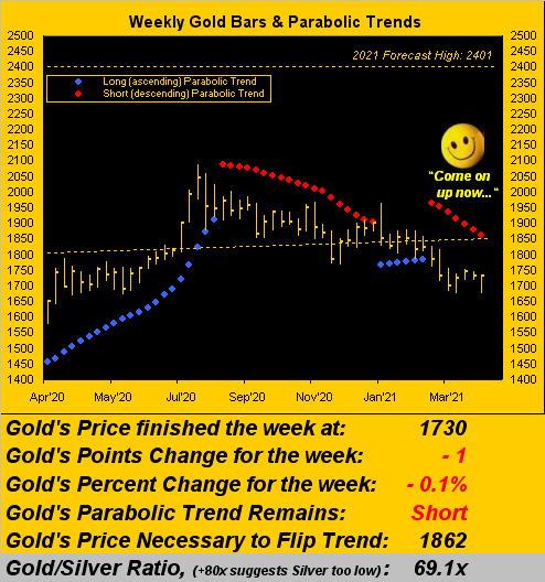 030421_gold_weekly