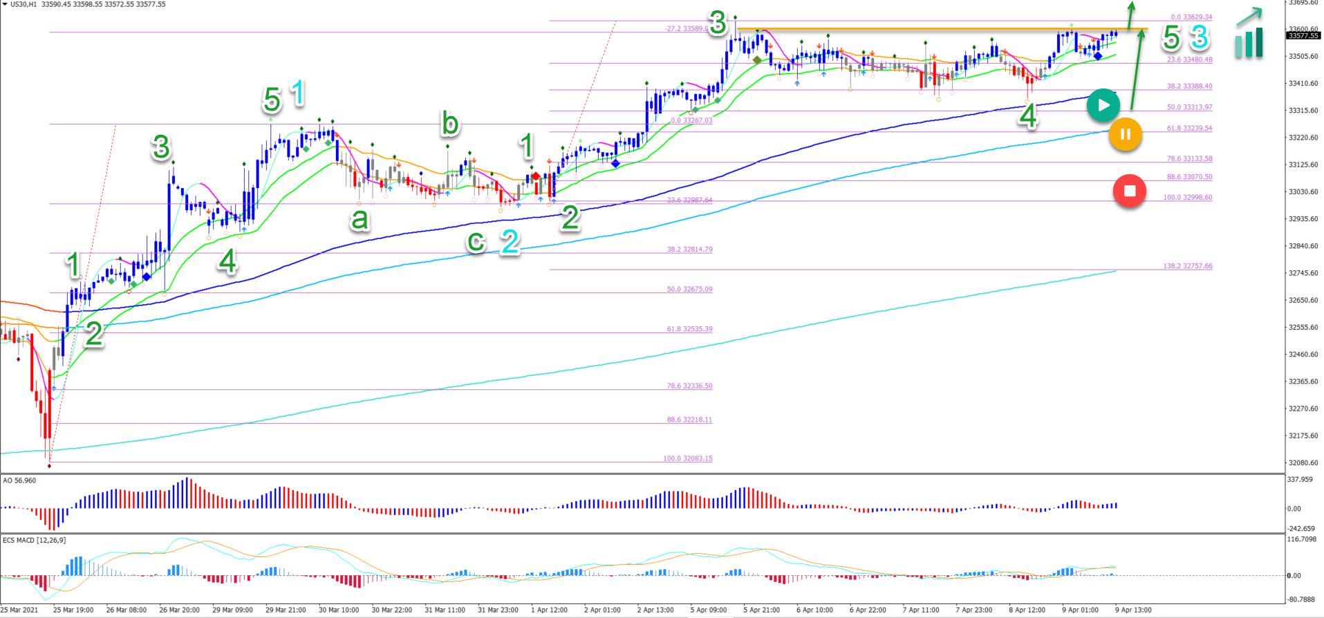Dow Jones 09.04.2021 1 hour chart