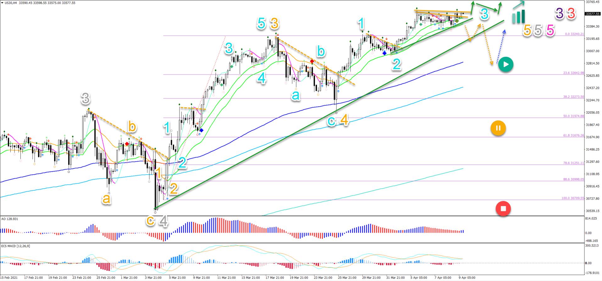 Dow Jones 09.04.2021 4 hour chart