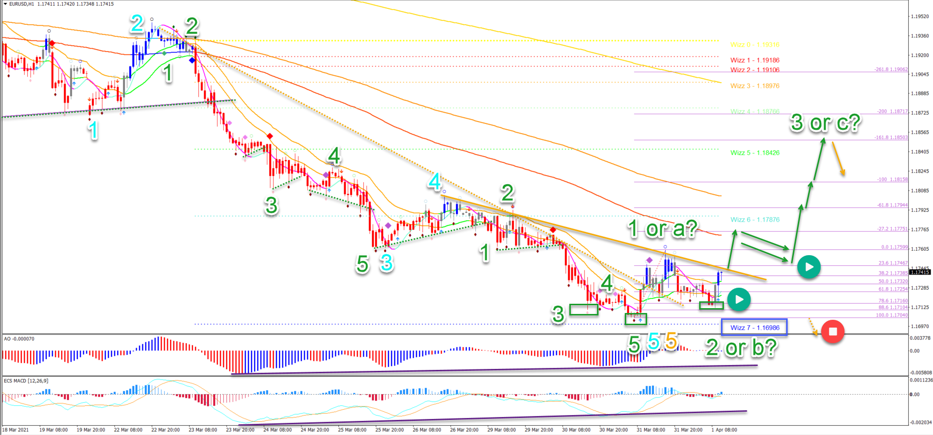 EUR/USD 1.4.2021 1 hour chart