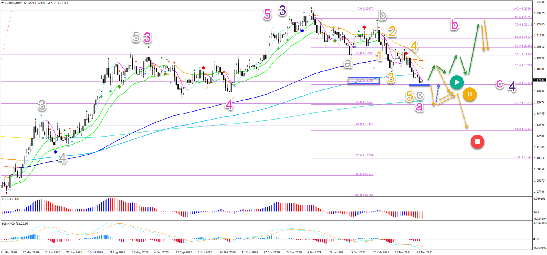 EUR/USD 1.4.2021 daily chart