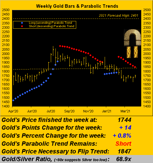 100421_gold_weekly